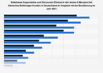 Umfrage unter Dänisches Bettenlager-Kunden zu den beliebtesten Supermärkten 2017