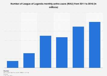 Number of League of Legends MAU 2011-2016