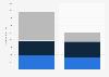 Net revenue of Reckitt Benckiser worldwide 2014-2017, by region
