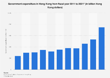 Total expenditure of the Hong Kong government 2008-2018