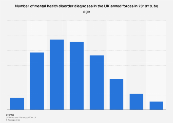UK armed forces: newly diagnosed with mental health disorders 2017/18, by age