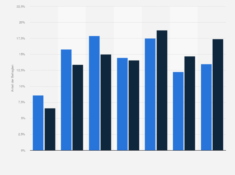 Möbel Höffner-Kunden - Alter 2018 | Statista