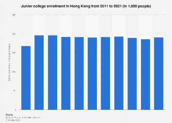 Junior college enrollment Hong Kong 2008-2016