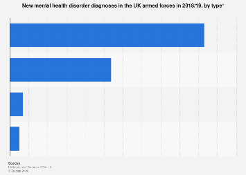 UK armed forces: types of newly diagnosed mental health problems 2017/18