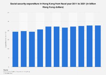 Social security expenditure in Hong Kong 2008-2017