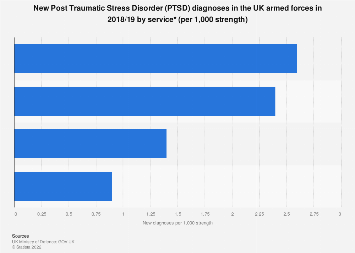 UK armed forces PTSD diagnoses rate in 2017/18, by service