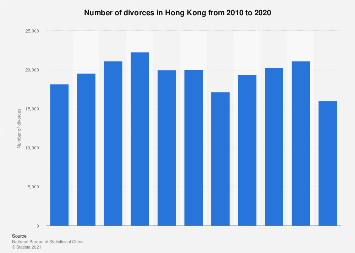 Number of divorces in Hong Kong 2008-2016