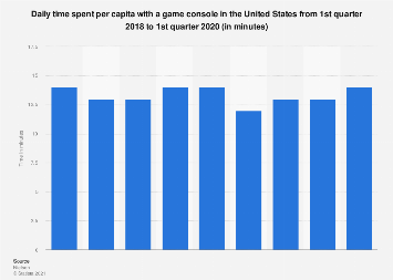 Time spent with a game console in the U.S. 2014-2017