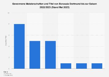 Anzahl der gewonnenen Titel von Borussia Dortmund bis 2019