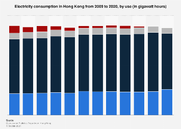 Electricity consumption in Hong Kong 2017, by use