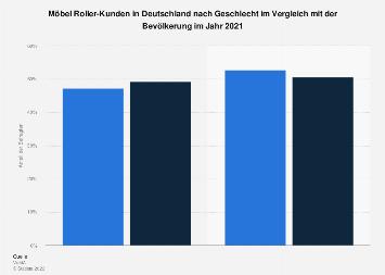 Umfrage in Deutschland zum Geschlecht der Kunden von Möbel Roller 2017