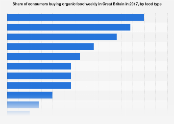 Weekly organic food buyers in Great Britain 2017, by food type