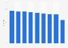 Autonutzung in Österreich täglich bis mehrmals pro Woche nach Bundesland 2015