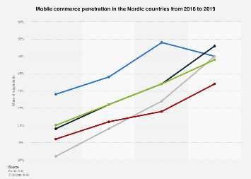 Mobile shopping penetration in the Nordics 2017