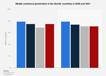Mobile shopping penetration in the Nordics 2016
