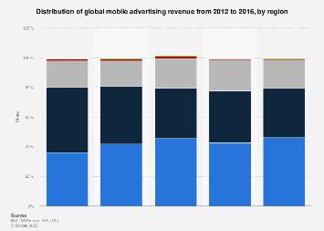 Global mobile advertising revenue 2012-2016, by region
