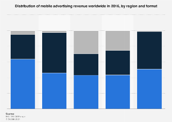 Mobile advertising revenue worldwide 2016, by region & format