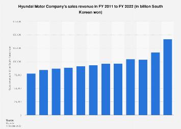 Hyundai Motor Company -  sales revenue 2011-2017