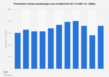 India - passenger vehicle production in India 2013-2017