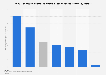 Annual change in business air travel costs worldwide in 2018, by region