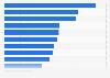 Umfrage zu den beliebtesten Genres von Fernsehserien in Deutschland 2014