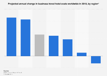 Projected annual change in business travel hotel costs worldwide in 2018, by region