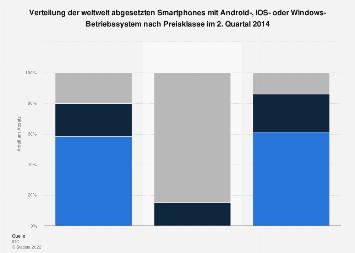 Verteilung von Smartphones mit Android, iOS oder Windows nach Preisklasse Q2 '14