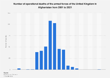 UK military and civilian fatalities in Afghanistan 2001 to 2019