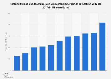 Erneuerbare Energien - Fördermittel des Bundes bis 2017
