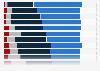 Umfrage zu Assoziationen mit Sommer im positiven Sinne in Österreich 2014