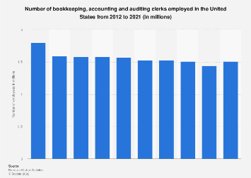 Good Bookkeeping, Accounting And Auditing Clerks Employed In The U.S. 2012 2022