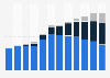 Video games revenue in Germany 2003-2014, by platform