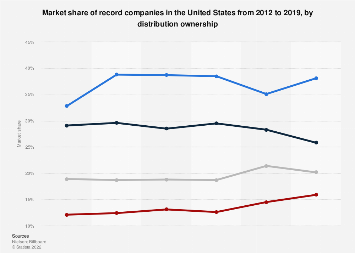 Market share of record companies in the U.S. 2012-2016, by distributor