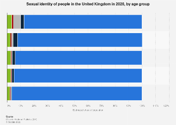 Homosexuals in the United Kingdom 2016, by age
