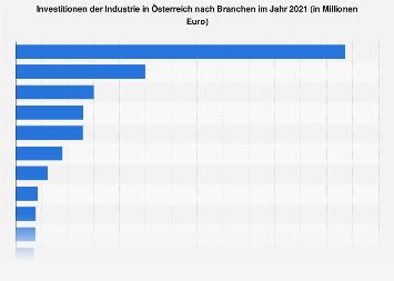 Geschätze Investitionen ausgewählter Industriezweige in Österreich 2018