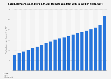Healthcare expenditure in the United Kingdom 1997 to 2016