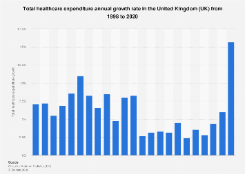 Healthcare expenditure growth rate United Kingdom 1998 to 2017