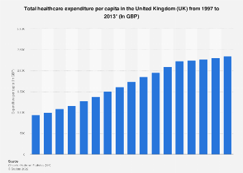 Healthcare expenditure per capita in the United Kingdom 1997 to 2013 (In GBP)
