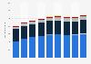 Anzahl der Windkraftanlagen in Österreich nach Bundesland von 2014 bis 2016
