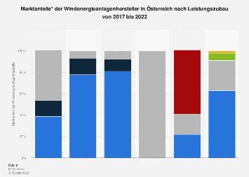 Marktanteile der Windenergieanlagenhersteller in Österreich nach Leistungszubau 2018