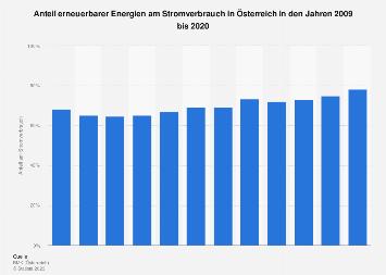 Anteil Erneuerbarer Energien am Stromverbrauch in Österreich bis 2016