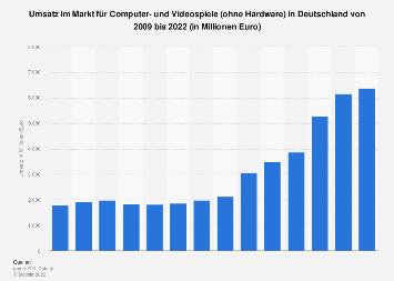 Umsatz mit Videospielen in Deutschland bis 2018