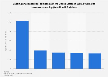 Leading pharmaceutical companies in the U.S. 2016, by DTC