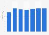 Anteil Erneuerbarer Energien am Fernwärmeverbrauch in Österreich bis 2016