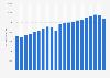 Weltweiter Verbrauch von Kautschuk bis 2018