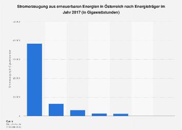 Stromerzeugung aus Erneuerbaren Energien in Österreich nach Energieträger 2017