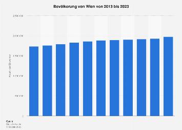 Bevölkerung von Wien bis 2018