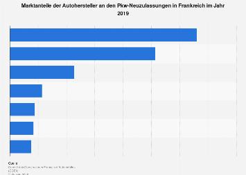 Marktanteile der Autohersteller an den Pkw-Neuzulassungen in Frankreich 2016
