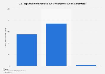 Use of suntan/screen & sunless products in U.S. 2017