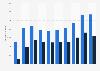 Anzahl der Pkw-Exporte aus Frankreich bis 2018